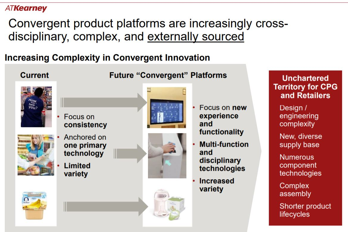 Platform innovation CPG retail.JPG