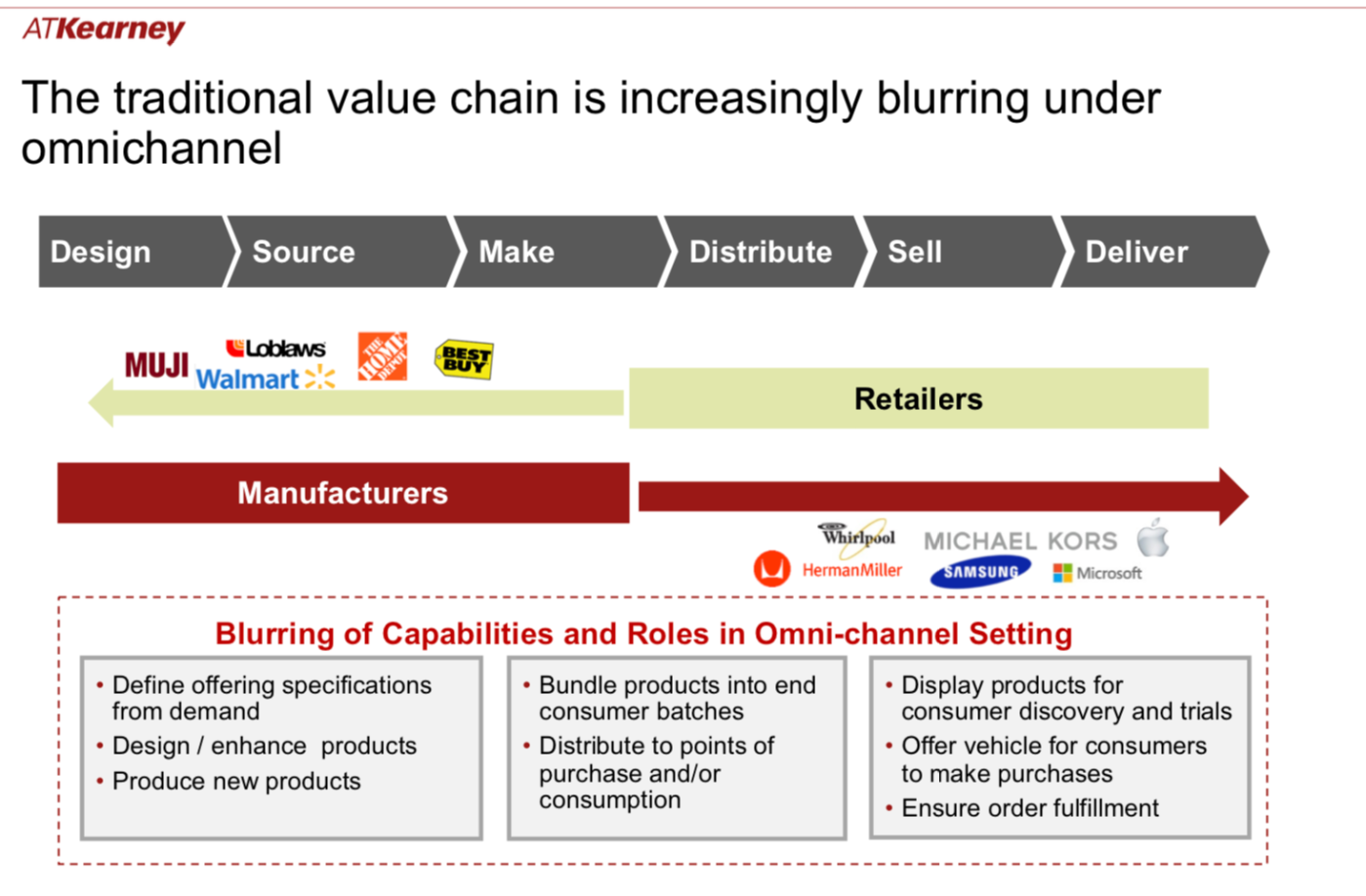 omnichannel value chain blur