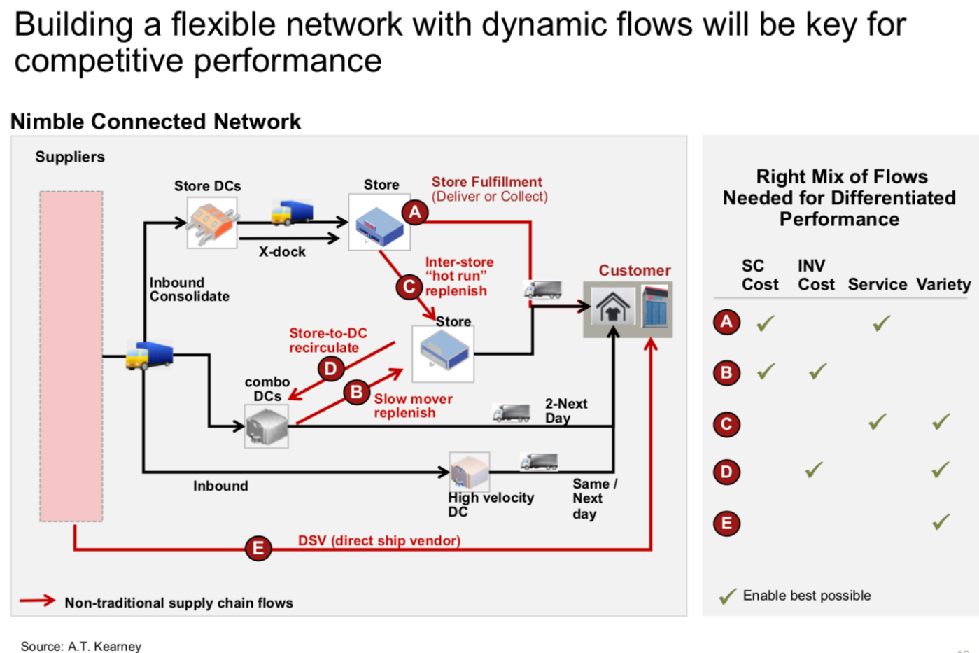 Omnichannel network flows.png