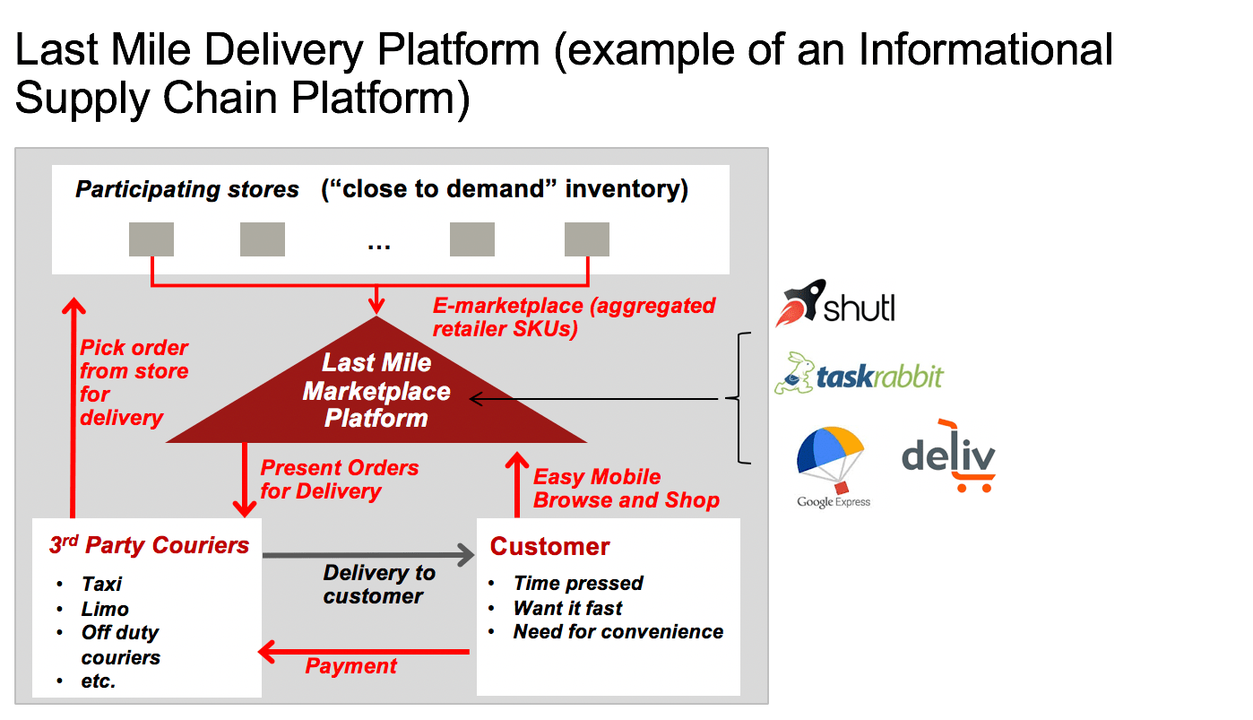 supply-chain-platform-last-mile-e1550706246790.png