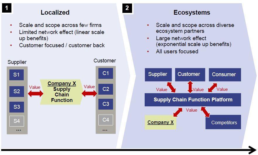 digital supply chain - 2 waves