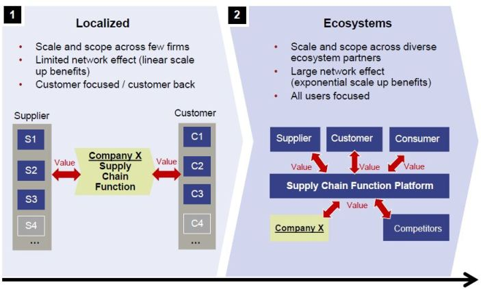 digital supply chain - 2 waves