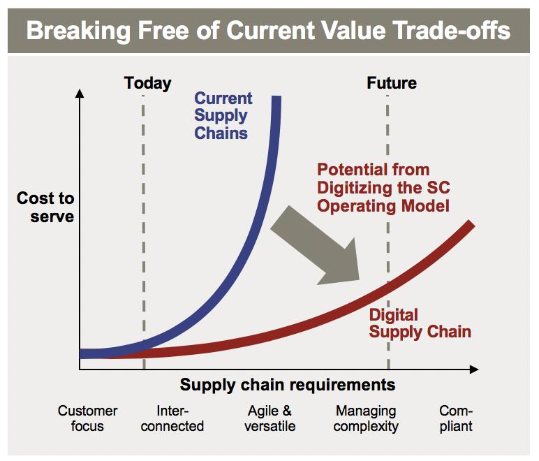 Digital Supply Chain Future Value