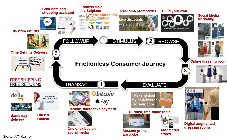 Frictionless omnichannel